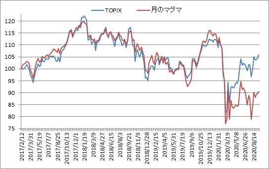対TOPIX折れ線グラフ20200911