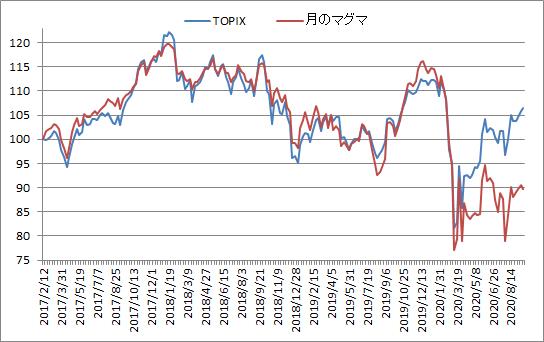 対TOPIX折れ線グラフ20200918