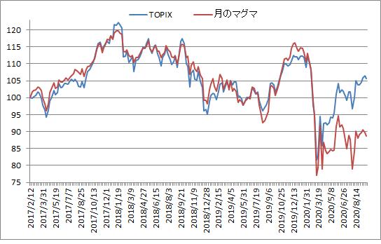 対TOPIX折れ線グラフ20200925