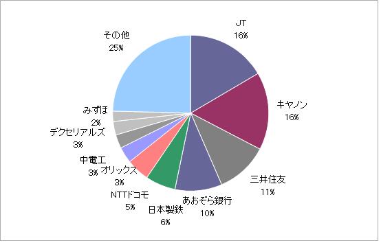 月のマグマ資産内訳円グラフ20200930