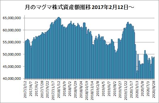 20200904月のマグマ資産棒グラフ