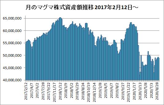 20200918月のマグマ資産棒グラフ