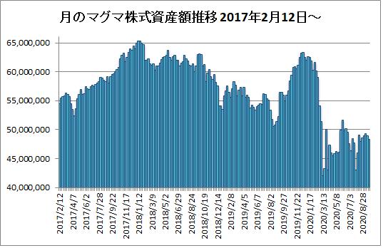 20200925月のマグマ資産棒グラフ