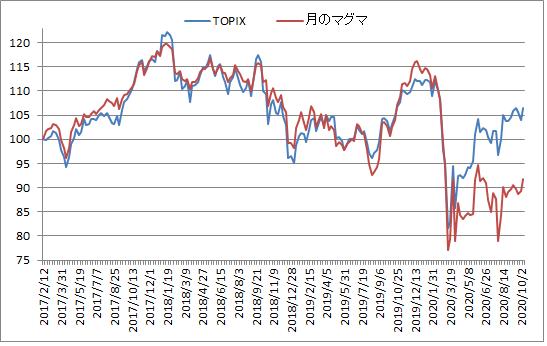 対TOPIX折れ線グラフ20201009