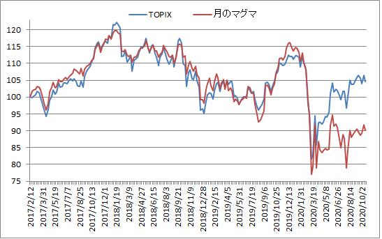 対TOPIX折れ線グラフ20201016