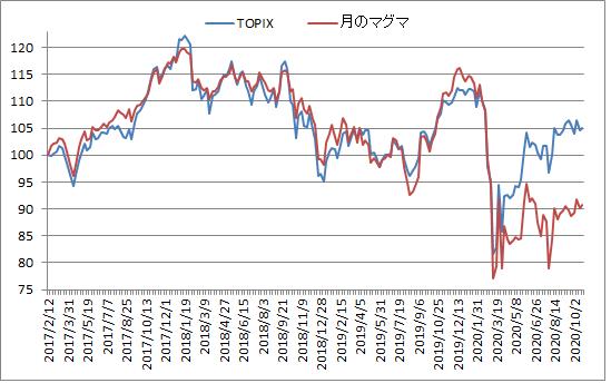 対TOPIX折れ線グラフ20201023