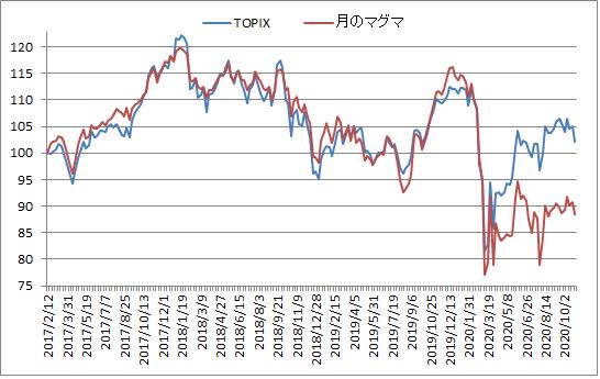 対TOPIX折れ線グラフ20201030