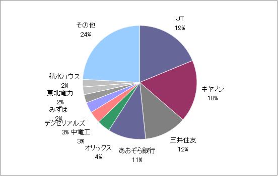 月のマグマ資産内訳円グラフ20201030