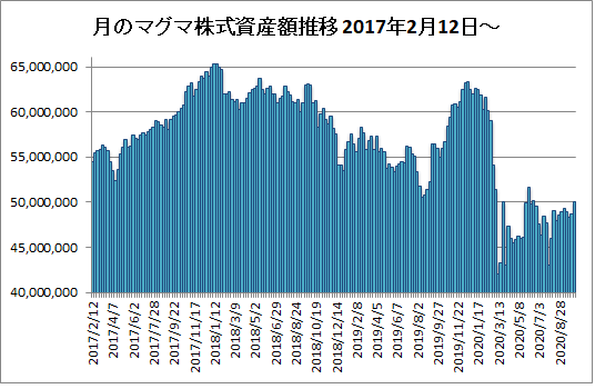 20201009月のマグマ資産棒グラフ