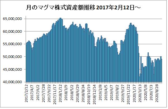 20201016月のマグマ資産棒グラフ