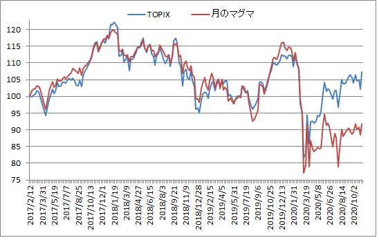 対TOPIX折れ線グラフ20201106