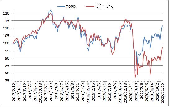 対TOPIX折れ線グラフ20201120