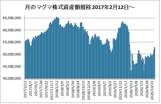 20201120月のマグマ資産棒グラフ