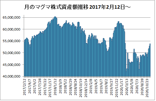20201127月のマグマ資産棒グラフ