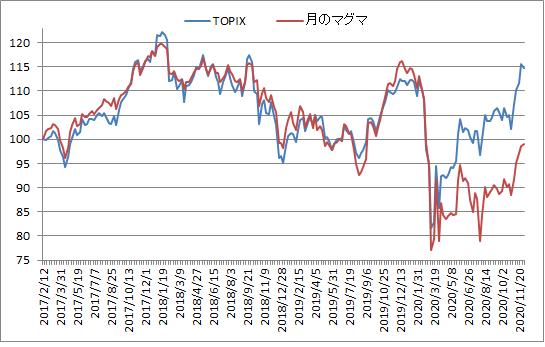 対TOPIX折れ線グラフ20201204
