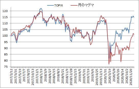 対TOPIX折れ線グラフ20201225