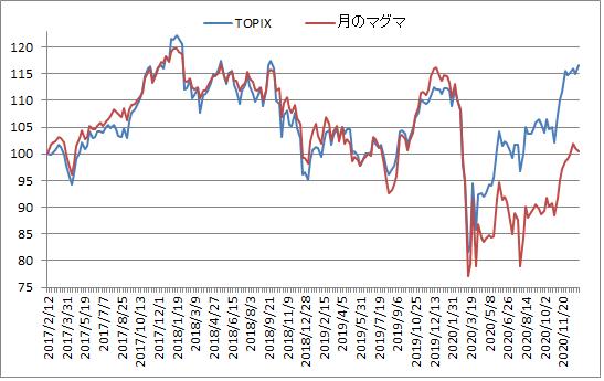 対TOPIX折れ線グラフ20201230