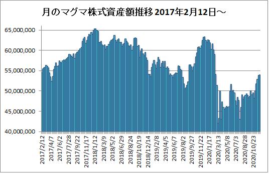 20201204月のマグマ資産棒グラフ