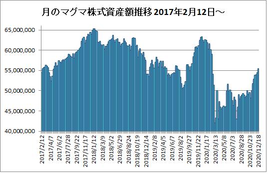 20201218月のマグマ資産棒グラフ