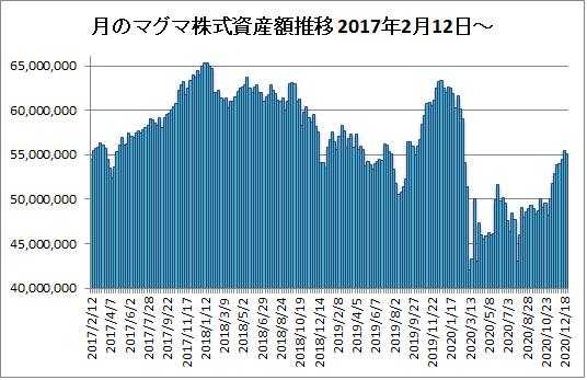 20201225月のマグマ資産棒グラフ
