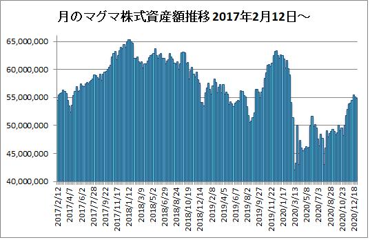 20201230月のマグマ資産棒グラフ