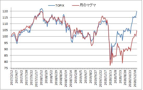 対TOPIX折れ線グラフ20210108