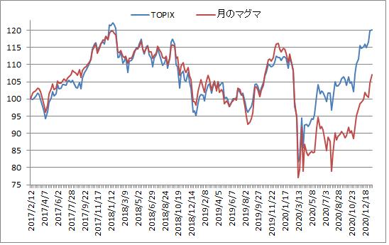 対TOPIX折れ線グラフ20210115