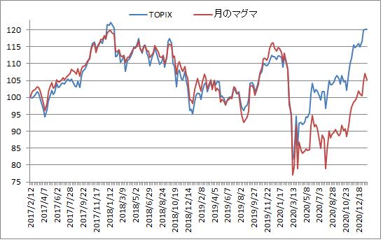 対TOPIX折れ線グラフ20210122