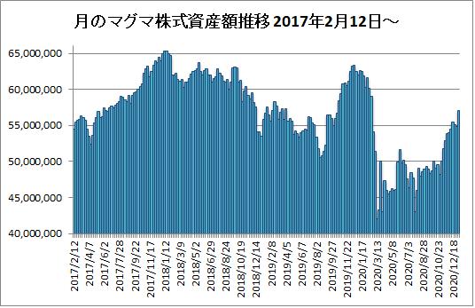 20210108月のマグマ資産棒グラフ