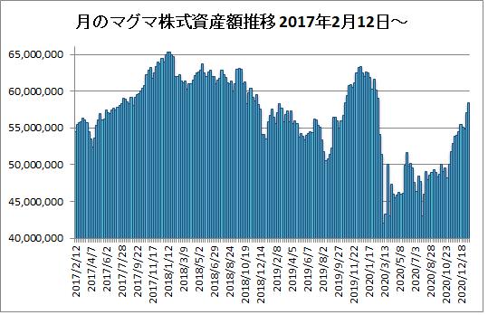 20210115月のマグマ資産棒グラフ
