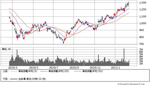 アマダ過去1年間の株価チャート20210212