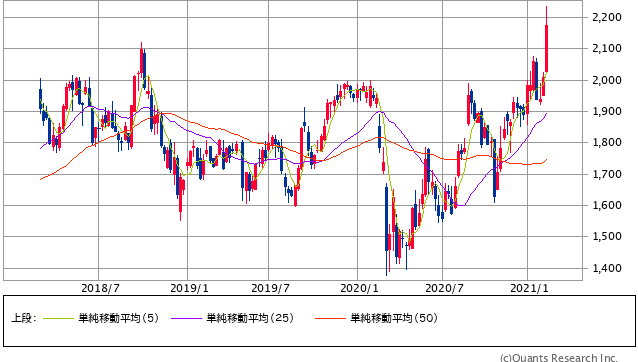 三井物産過去3年間株価チャート20210219