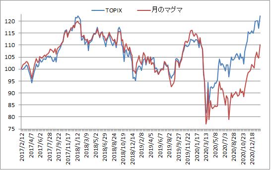 対TOPIX折れ線グラフ20210205