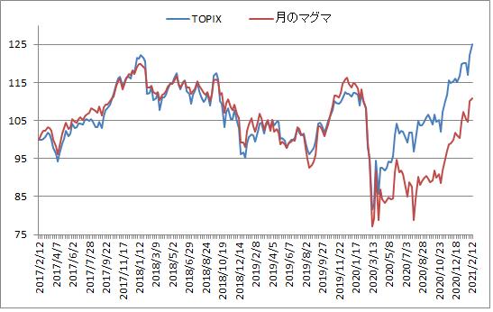 対TOPIX折れ線グラフ20210212修正