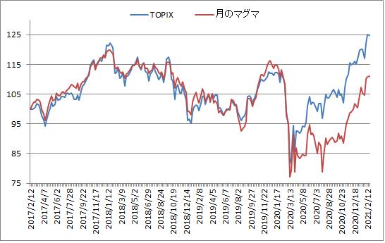 対TOPIX折れ線グラフ20210219