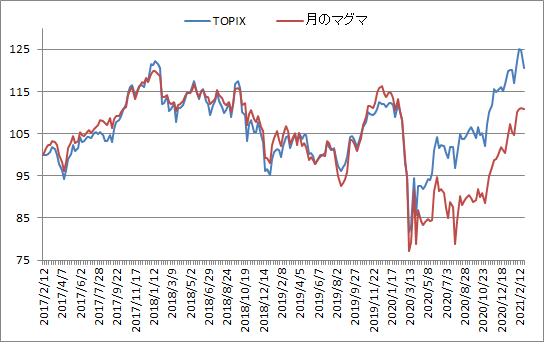 対TOPIX折れ線グラフ20210226