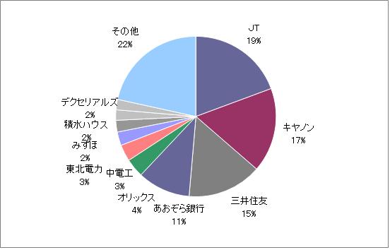 月のマグマ資産内訳円グラフ20210226
