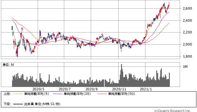 西松建設過去1年間株価チャート20210226