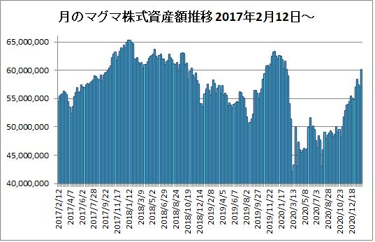 20210205月のマグマ資産棒グラフ