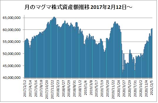20210212マグマ資産棒グラフ