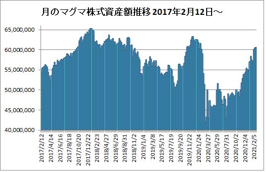 20210219月のマグマ資産棒グラフ