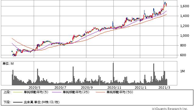 デクセリアルズ過去1年間株価チャート20210305