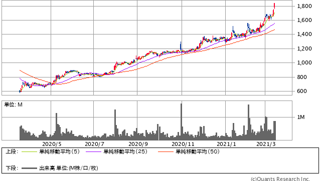デクセリアルズ過去1年間株価チャート20210312