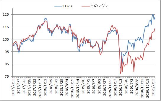 対TOPIX折れ線グラフ20210305