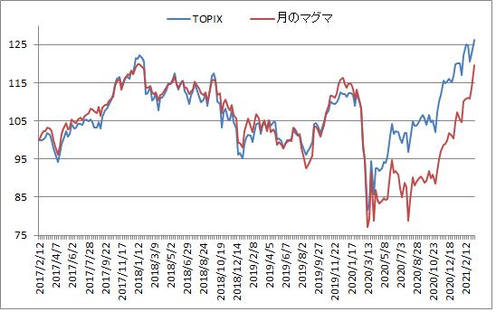 対TOPIX折れ線グラフ20210312