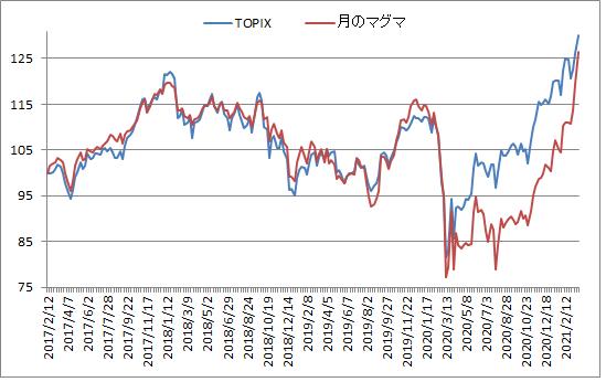 対TOPIX折れ線グラフ20210319