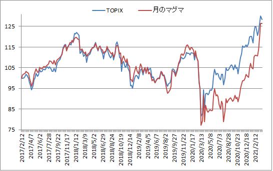 対TOPIX折れ線グラフ20210326