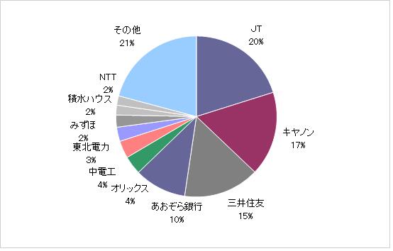 月のマグマ資産内訳円グラフ20210331