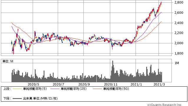 西松建設過去1年間株価チャート20210305