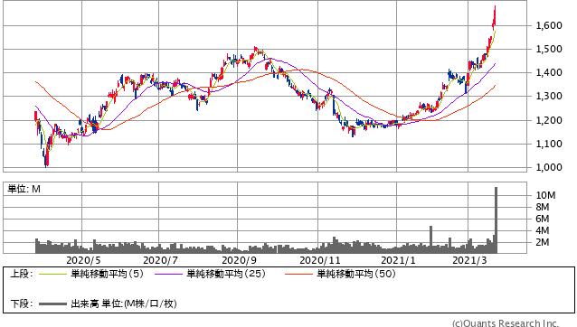 長谷工コーポレーション過去1年間株価チャート20210319